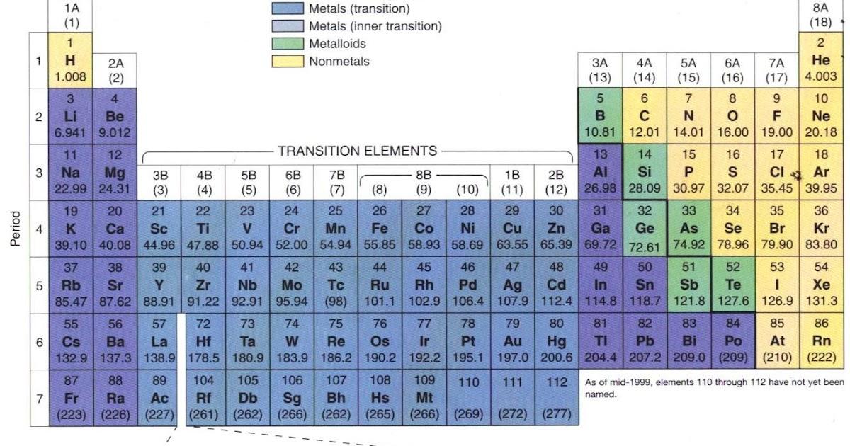 Afriandi ibnu rasyid blogs tips jitu hafal tabel priodik kimia urtaz Gallery