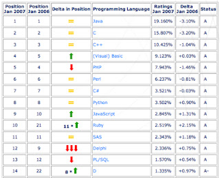 Top - 10 Programming language