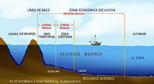 derecho internacional publico aguas interiores zonas