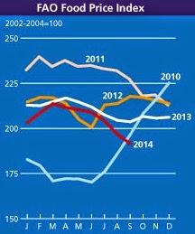 FAO Food Price Index to end of September.