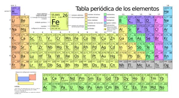los compuestos estn hechos por dos o mas elementos de la tabla peridica ejemplo el agua h2o es el compuesto mas conocido ya que lleva dos partcula de - Tabla Periodica De Los Elementos H2o