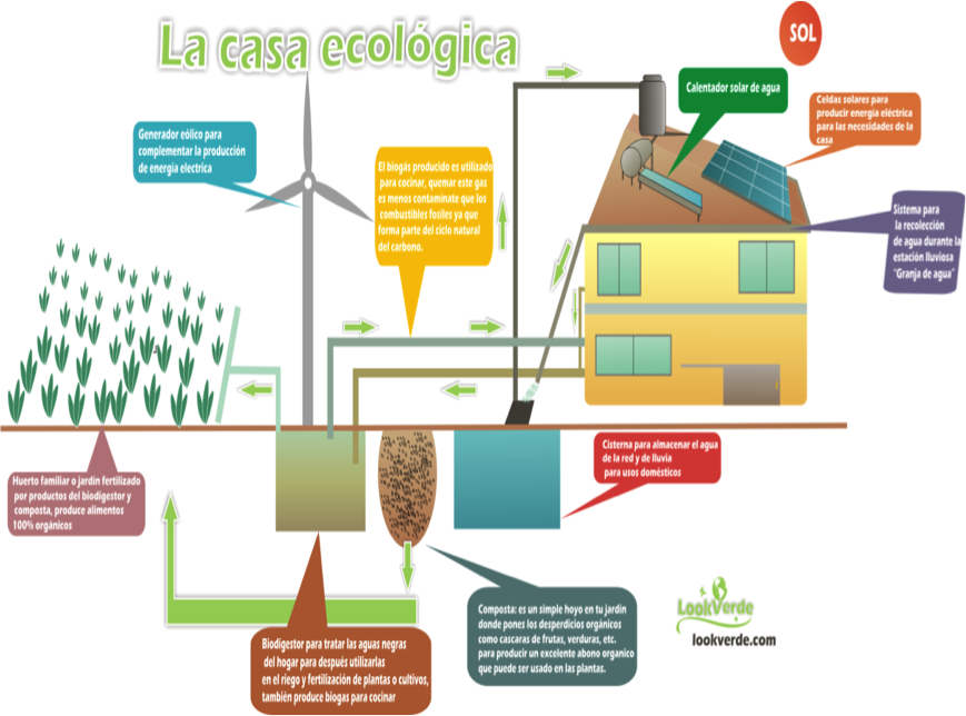 acciones ecolgicas para el hogar las casas ecolgicas