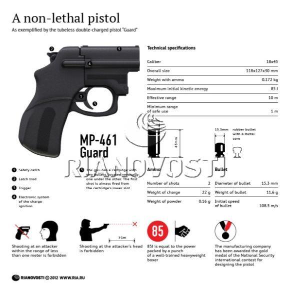 Pistol Non Mematikan