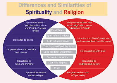 Religion and spirituality essay