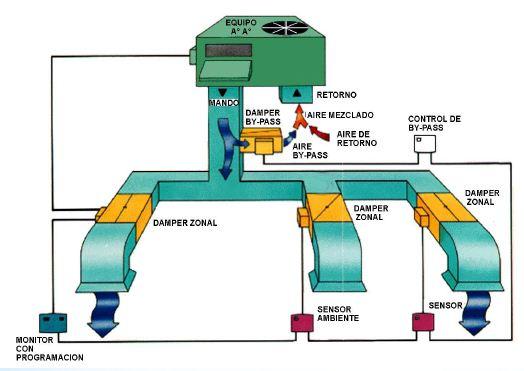 Acondicionamiento termico en la arquitectura componentes for Caja aire acondicionado