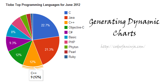 generate dynamic pie charts code