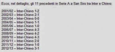 Precedenti Serie A Inter Chievo