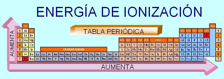potencial de ionizacin - Tabla Periodica Mg