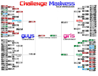 MTV Challenge Bracket Tournament, Derrick Kosisnki