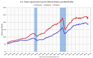 Trade Deficit increased in May to $41.9 Billion