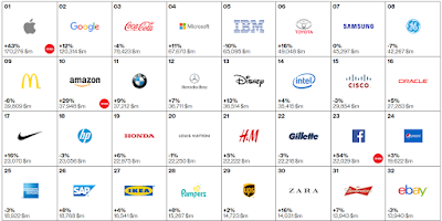 Η κατάταξη της Interbrand με τις πιο πολύτιμες παγκόσμιες μάρκες για το 2015