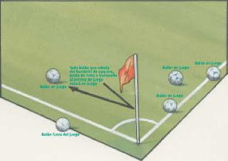 Los 17 reglamentos del futbol resumidos taringa for Regla fuera de juego futbol