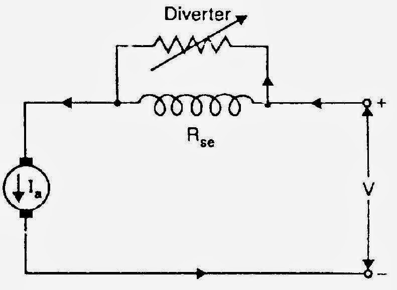 field winding in dc motor