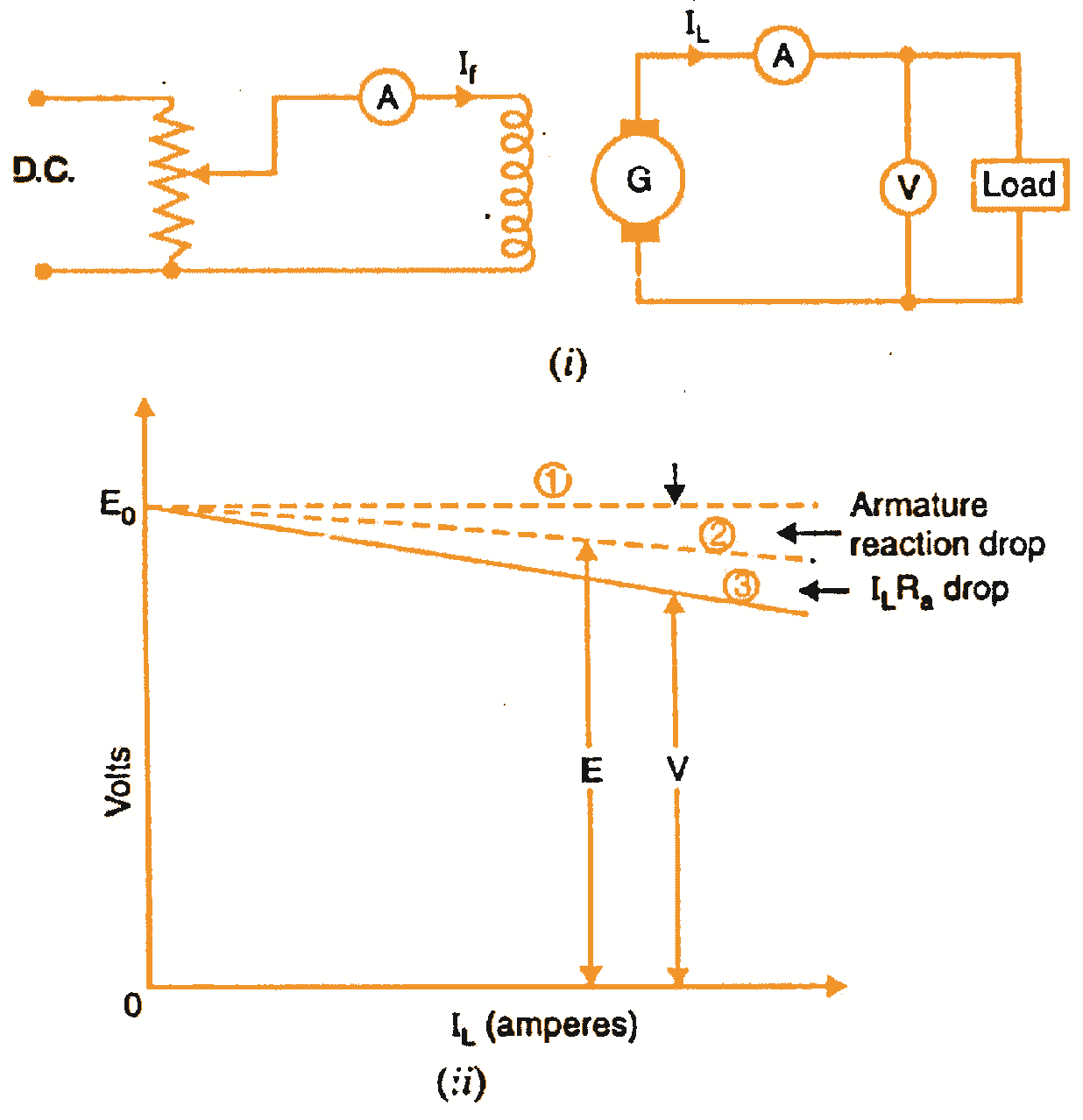 Characteristics Of Separately Excited Dc Generators Split Supply Generator A The Armature Reaction Weakens Main Flux So That Actual Emf Generated E On