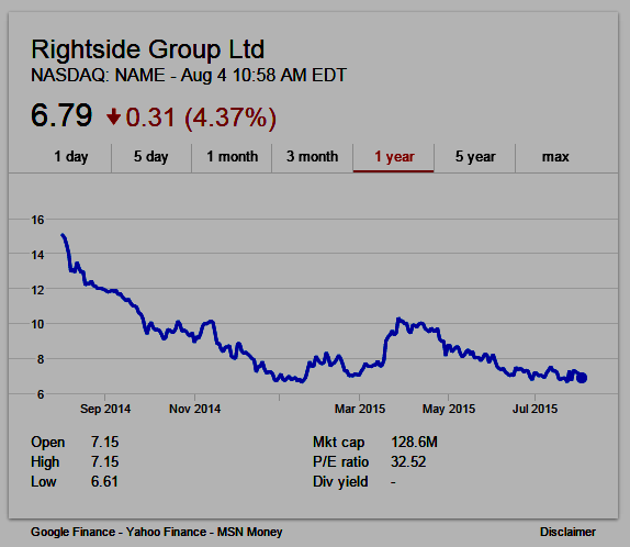 Rightside: Nasdaq:NAME one-year stock chart (4 Aug 2015 10:58 AM EDT)