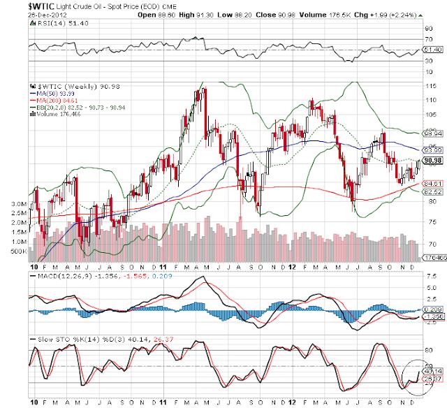 crude weekly chart