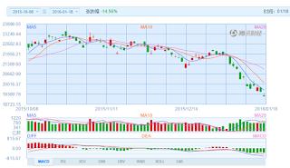 中国株コバンザメ投資 香港ハンセン指数20160118