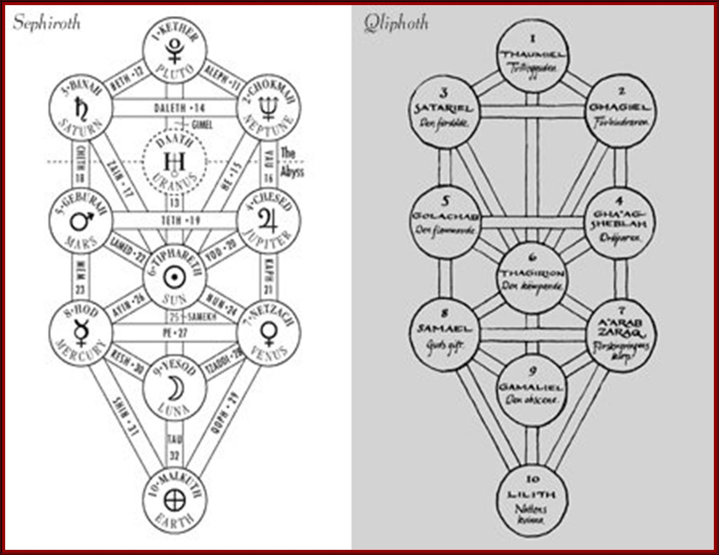 The beatles on the jews and the media shells or husks from singular qliphah husk1 are the representation of evil or impure spiritual forces in jewish mysticism biocorpaavc Choice Image