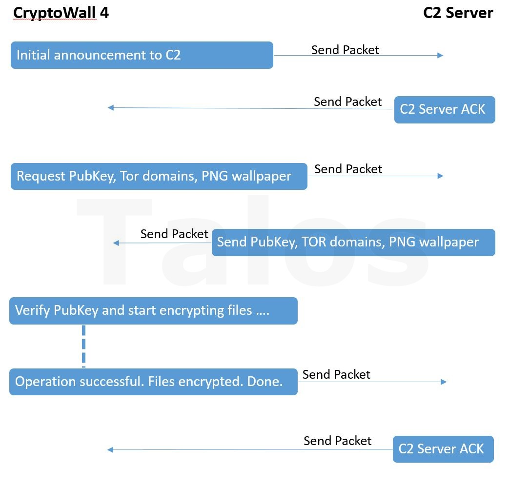 Free Automated Malware Analysis Service Powered By Falcon Sandbox Figure 9 The Block Diagram Of Iocs Algorithm Abbreviations Viewing Online File Results For