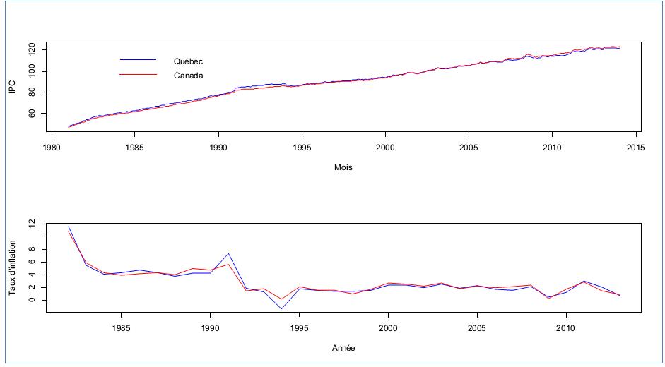 Figure 4: Indice des prix à la consommation mensuel (1981:M1-2014:M1) et taux d'inflation annuel (1981-2013), Québec et Canada, source des données: Statistique Canada
