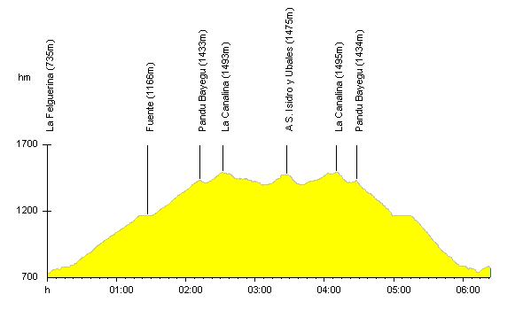 Perfil de la ruta - Collado de La Canalina