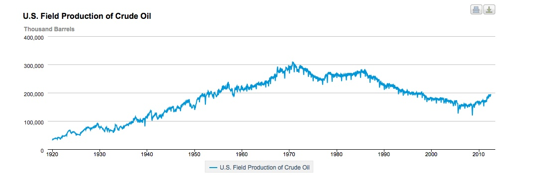 the peak oil myth debunked there is plenty of oil for another century