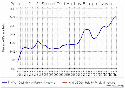 Foreign holders treasury securities