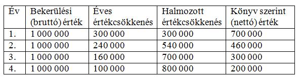 Terv szerinti értékcsökkenés számítása szorzószámok módszerével