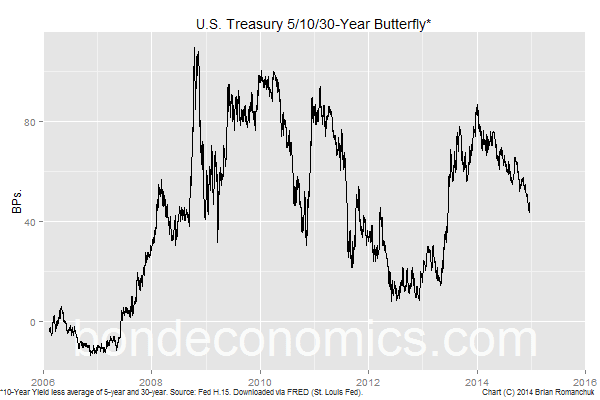 U.S. Treasury 5/10/30 Butterfly (Bond Economics)