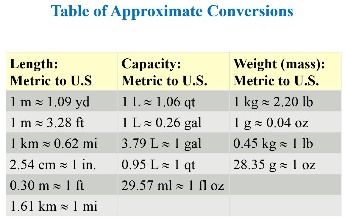 Math Teacher blog: Unit fraction Conversions - Length, Weight ...