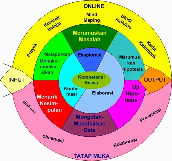 Model Dan Metode Pembelajaran Bahasa Ngangsu Kaweruh