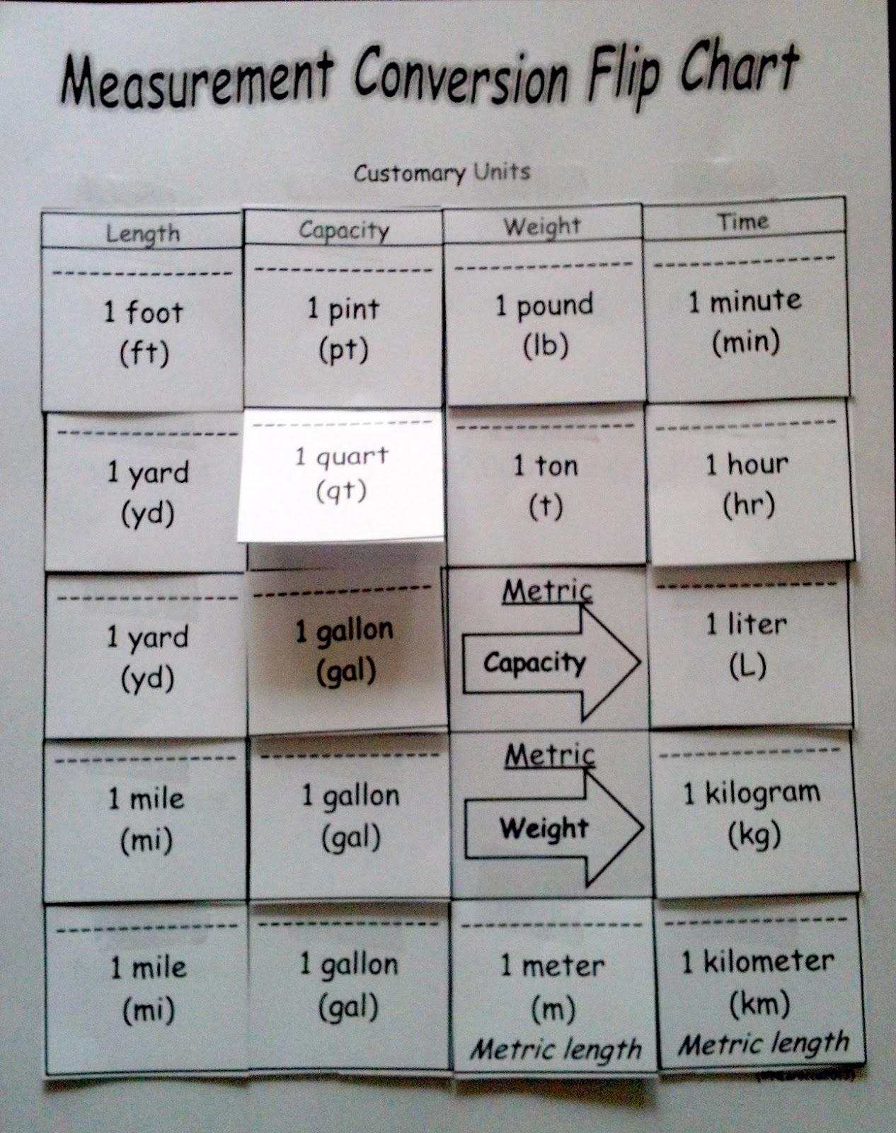 http://www.teacherspayteachers.com/Product/4th-Grade-Measurement-and ...