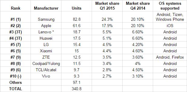 Samsung Tops Smartphone Vendors List in Q4 2015