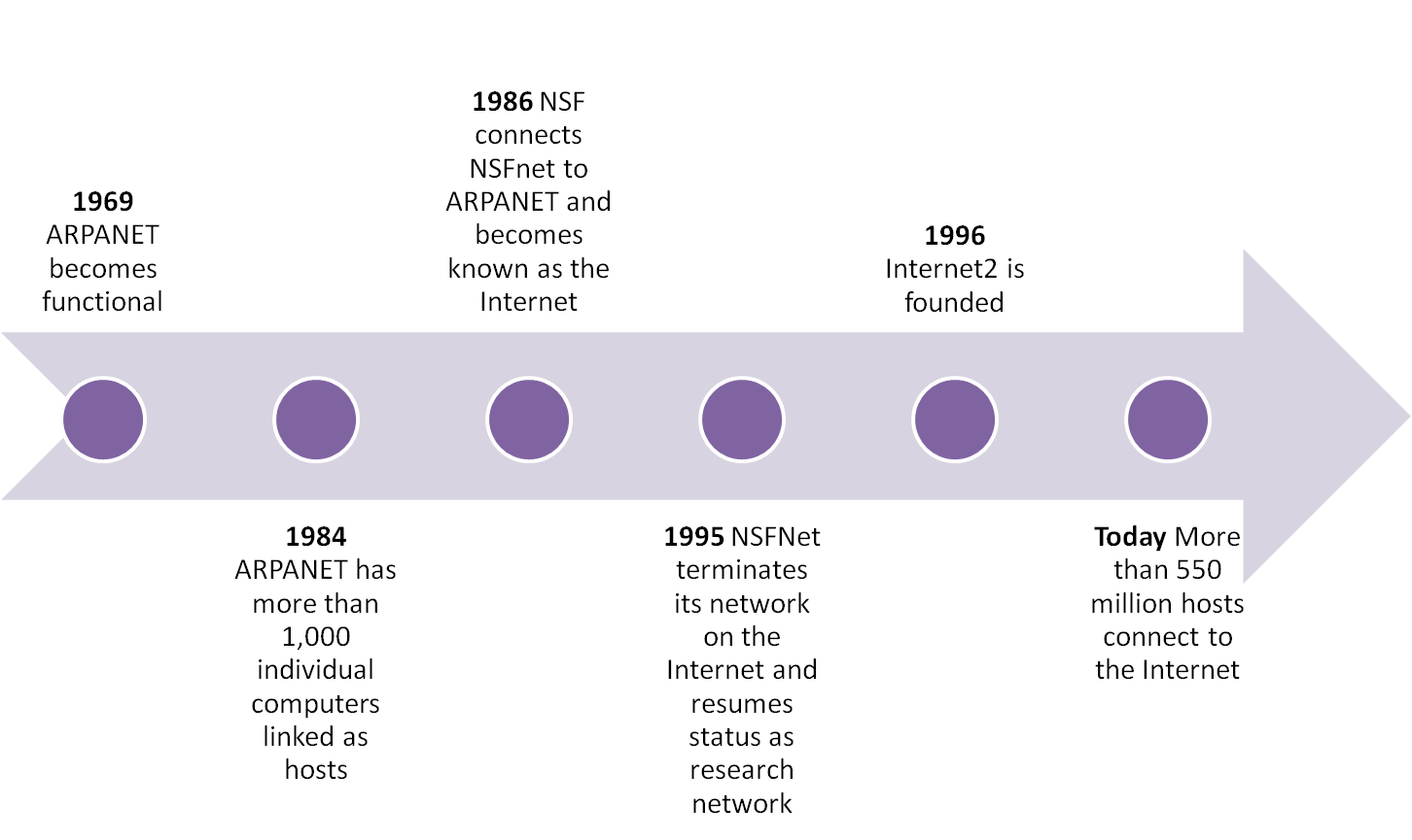 what is the internet and the origin of arpanet Forty years of the internet: the rest is history is the emptiest unofficial tinkerings did as much to create the public internet as did the arpanet.