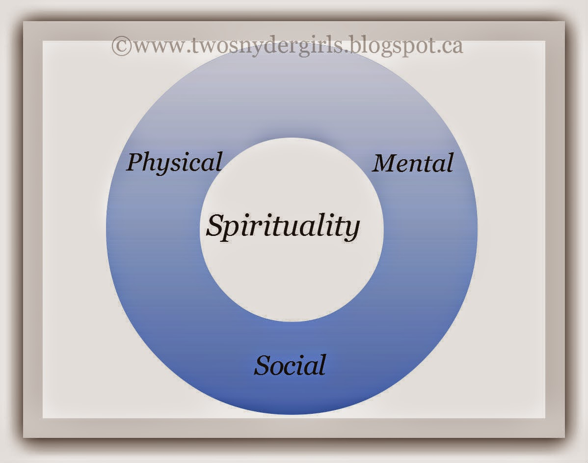 Spriituality at the centre of the circle with social physical and mental radiating out of it