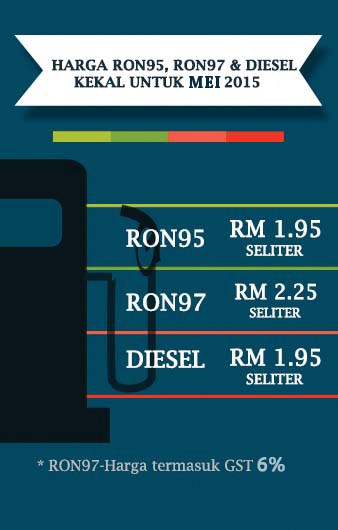 Harga terkini minyak Ron97, Ron92 dan Diesel Malaysia 2015