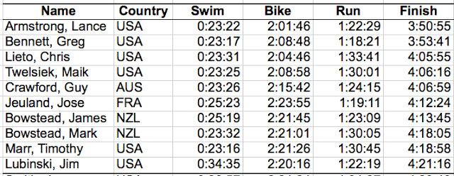 Athlétisme - Page 6 Ironman+Hawaii+70.3+Top+10+Results+by+RunTriMedia