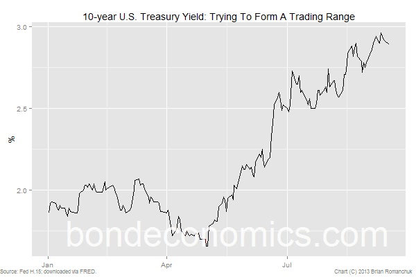 10-year Treasury bond yield