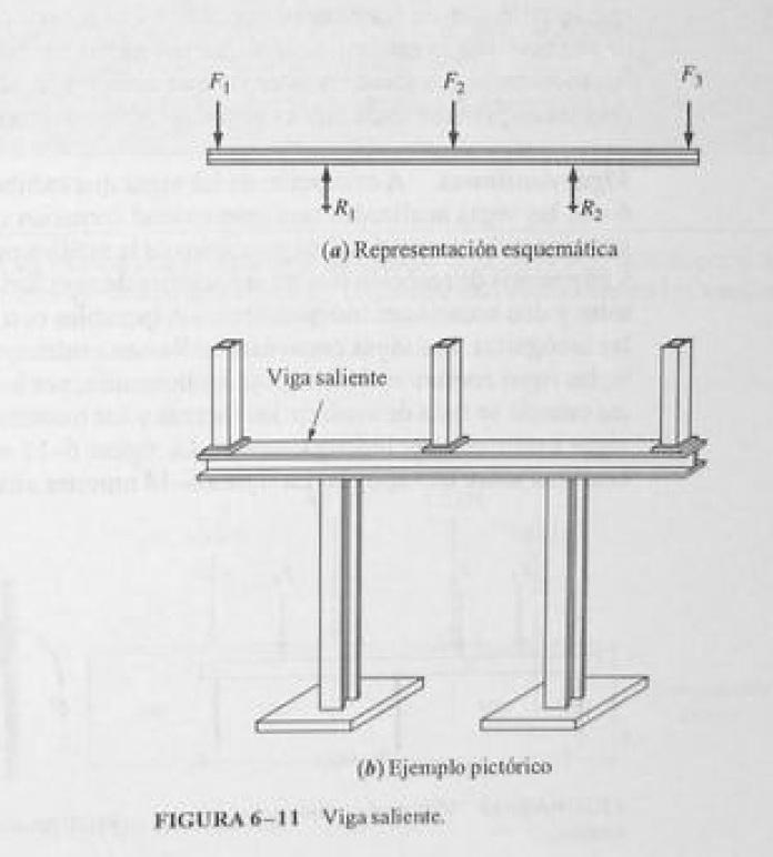 Tipos de vigas i ingenieria mecanica - Tipos de vigas de acero ...