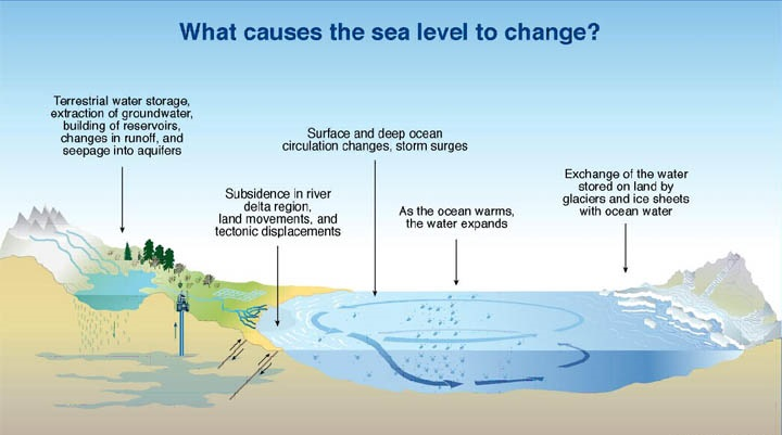 Sea level changes and sedimentation ~ Learning Geology