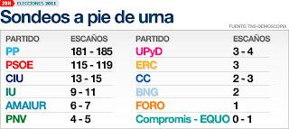 Elecciones España: Sondeos a boca de urna dan la mayoría absoluta al PP 181-185