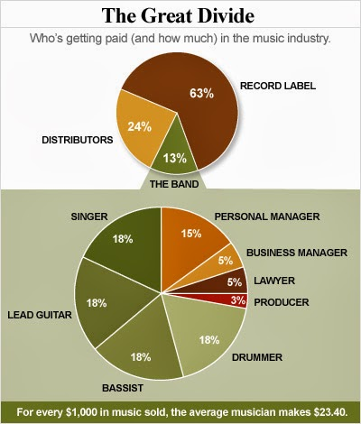 How Much Do Touring Musicians Make