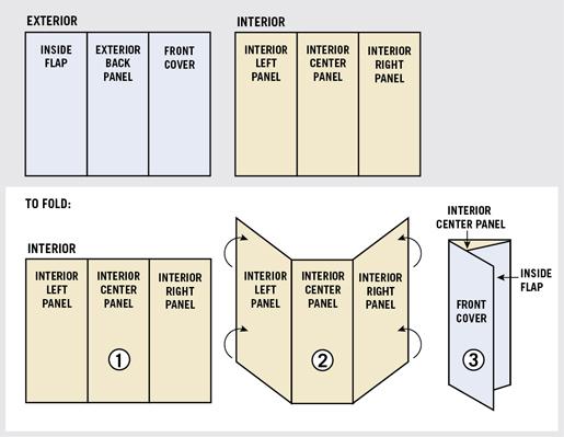 three panel brochure
