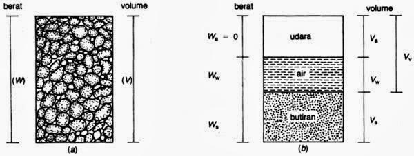 T imamzuhrispo gambar 2 diagram fase tanah ccuart Image collections