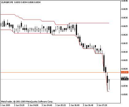 Donchian system forex trading