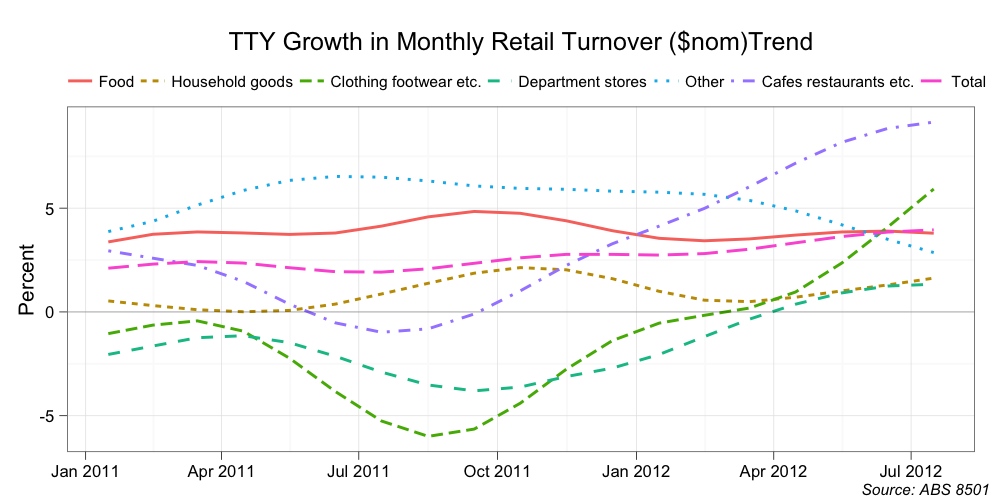 Mark the Graph: Retail shopping shock