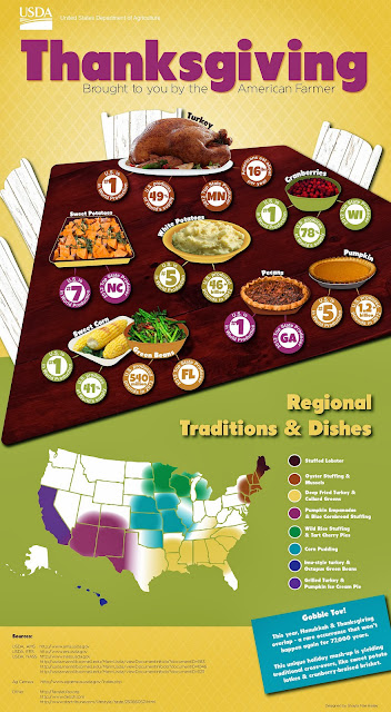 Thanksgiving Regional Variations on Traditional Recipes