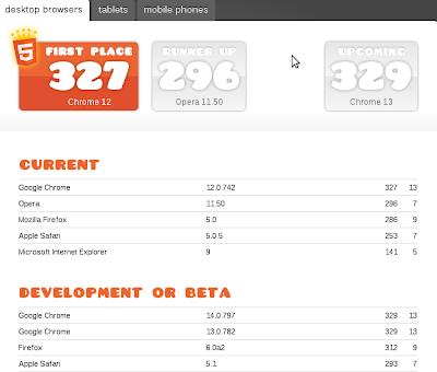 Imagen del Test HTML5 para mejor navegador desktop