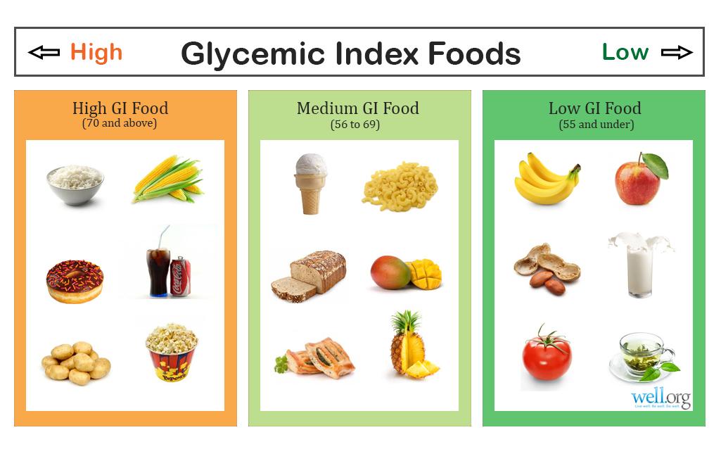 makanan dan indeks glisemik