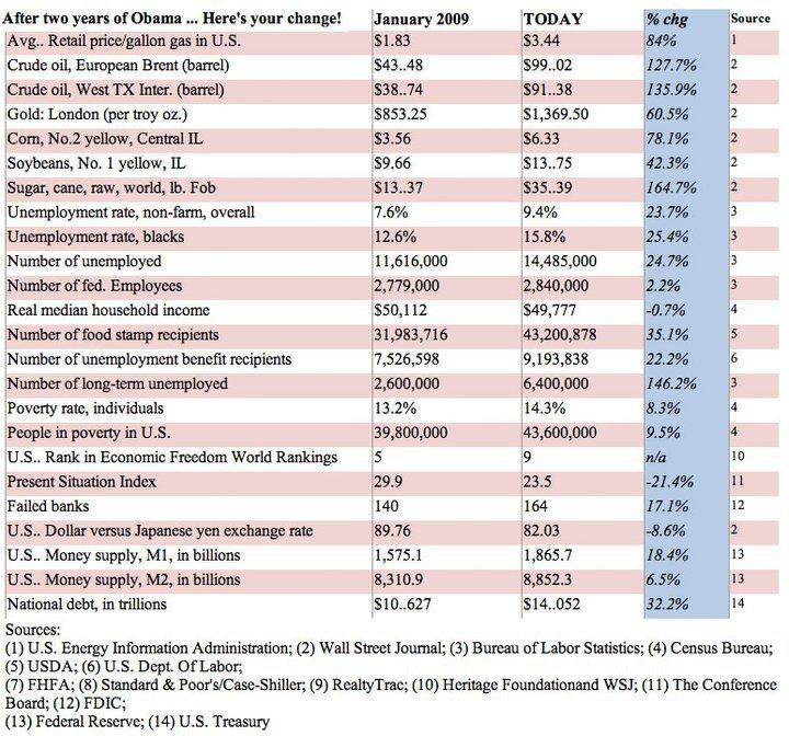 Democrat domination in congress